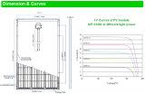 PV van het onderzoek Fabrikant van China van het Zonnepaneel van de Module de Mono320W