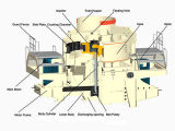 Silica Sand Maker / Silica Sand Making Machine