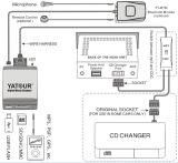 Yatour Yt-M06 Aux innen u. USB Mazda (2002~2008); Auto Bluetooth Adapter in Professional Car Audio
