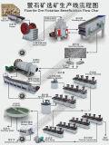 Linha de produção da redução da flutuação do minério da fluorite