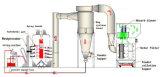 Monocyclone берет систему для будочки порошка распыляя