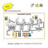 500L Copper Bier Fermenting Equipment
