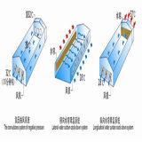 Cortina d'acqua per il sistema di ventilazione
