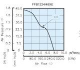 120mmx120mm X38mm High Air Impedance Axial Fans, AC120508 para ambiente de alta temperatura