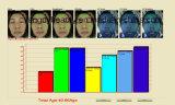 Ursprünglicher Munufacture Lieferant China-für Haut-Bereich-Analysegerät