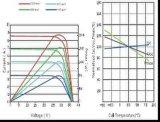 TUV/Ce 증명서 (ODA250-30-P)를 가진 새로운 250W 태양 모듈