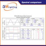 ULの証明書630W CMH二重終了されたDimmableの電子バラストおよびLEDはLigjhtを育てる