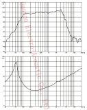 GW-1202na de Bestuurders van het Neodymium van 12 Duim voor het Systeem van de Serie van de Lijn, Professionele Luidspreker
