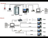 GPRS (TFT800/GPRS)の指紋のアクセス制御そして時間の出席