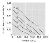 Вентилятор DC6015 высокого акустического сопротивления воздуха осевой для высокотемпературной окружающей среды