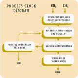 Удобрение мочевины 46% Luxi производственной установки мочевины