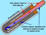 De ZonneCollector van de Pijp van de hitte (spb-H58/1800)
