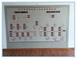 Sistema di controllo elettrico di automazione del sistema di controllo di Scada