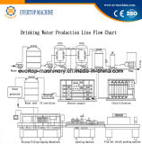 La ligne remplissante de production pure automatique de l'eau de totalité