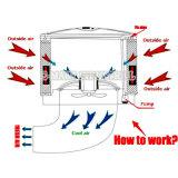Dispositivo di raffreddamento di aria economizzatore d'energia del sistema di raffreddamento per evaporazione