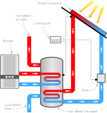 압력을 가한 유형 쪼개지는 태양 온수기 시스템