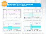 Convertor van de Frequentie van bijlage 1.5kw de Veranderlijke, de aC-Aandrijving van VSD Vdf Vvvf de Veranderlijke Aandrijving van de Frequentie voor 2HP AC Motor