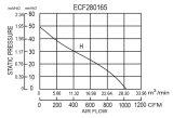Diameter280X165mm schwanzloser Bewegungsenergiesparender Ventilator Ec280165