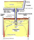 Kupfernes Form-Gefäß für Stranggussmaschine-Form-Kristallisator für CCM in den Stahlindustrien/in den Röhrenformen