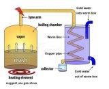 最も新しいまだ3つのGal水蒸留器の密造酒の鍋のボイラー強打の小樽が付いているホーム醸造キット