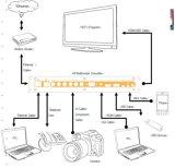 Conversor dos multimédios de HD (HDMI+VGA+AV+MHL+USB+YPbPr ao conversor de HDMI+USB)