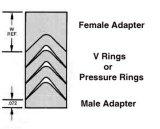 Nitrile&Kevlar, Teflon, HNBR, V--Inpakt van het Vervangstuk Viton&Kevlar de Verbinding van de Ring