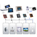 APP Remote Smart Home System System con Zigbee