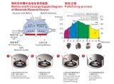 Bagnato-Granulatore di Lm con gli standard di raduno GMP