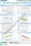 SBB 2V1000ah Gfm-1000 2V電池のセリウムのRoHS ULは承認した