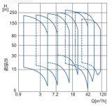 Vertikale mehrstufige Schleuderpumpe
