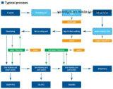 Sistema do tratamento da água para a linha de recicl plástica