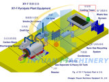 Неныжное Tire Pyrolysis Machine с CE, SGS, ISO и National Patent