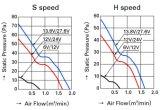 ventilatore assiale di plastica della ventola DC9225 dell'alloggiamento di alluminio di 92mmx92mmx25mm