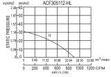 305*305*112mmアルミニウムによってダイカストで形造られる欧州共同体はEc305112冷却ファンに送風する