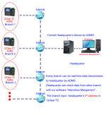 접촉 키패드 지문 시간 출석 시스템 (Qclear TC)