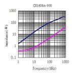 Импеданс 0603: 90ohm @100MHz, дроссель единого режима для сигнальной линии USB2.0/IEEE1394, IDC~300mA, Dcr~ 0.30Ω Максимальный размер: 1.6mm *0.8mm