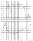 Altavoz para bajas audiofrecuencias de Gw-1512na, FAVORABLE Subwoofer, 15 '' neodimio Subwoofer profesional, altavoz