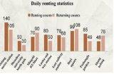 Относящая к окружающей среде общественная система Rental велосипеда