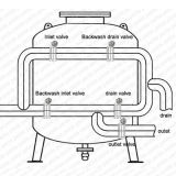 Drip Irrigation Systemのための高いFlow Industrial Sand Filter