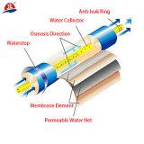 Elemento durable de la membrana del RO de la presión inferior de 10500 Gpb