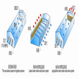 Almofada refrigerar evaporativo para o sistema de ventilação
