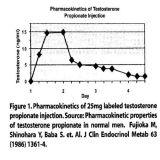 Горячий Nandrolone Phenylpropionate/Durabolin снадобья здания мышцы сбывания