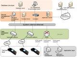 Terminal seguro da posição de EMV/PCI para o pagamento do banco