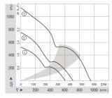 172mmx151mmx51mm thermoplastisches Gehäuse und axialer Ventilator der Antreiber-DC17251