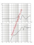 ラインアレイシステム、1.7インチの音声コイルのためのGt4509A Hfドライバー。 プロ拡声器