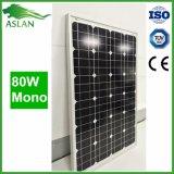 prix mono du panneau solaire 80W par marché de l'Inde de watt