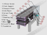 Hight, das Leistungsfähigkeits-Double-Deck vibrierender Bildschirm-Trennzeichen trennt