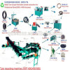 Automatic Tyre Recycling / Tyre Recyclers in India