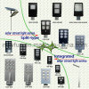 9W-B Multifunction All in One Solar Street Light