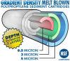 Патрон глубины седимента полипропилена плотности градиента дунутый Melt